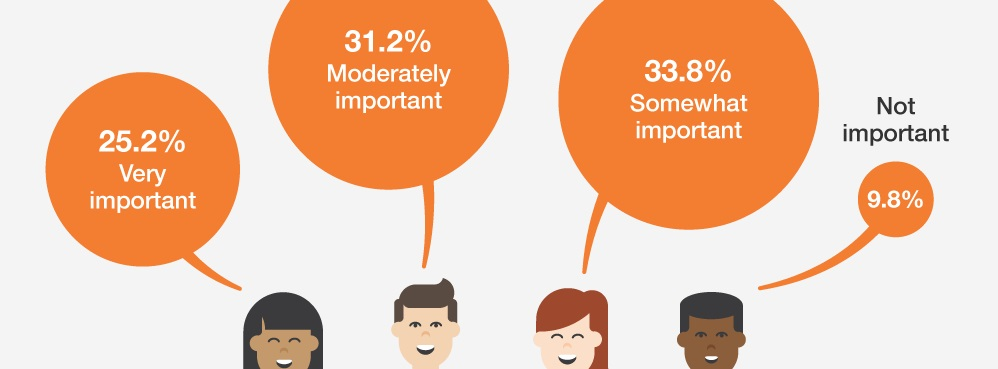[Infographic] Employees with Benefits