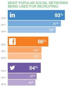 most popular 2012 jobvite