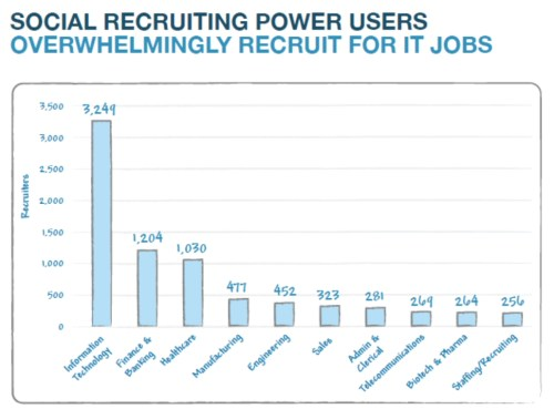recruiting for types of jobs