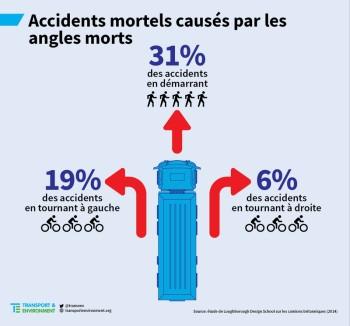 accidentsanglesmorts