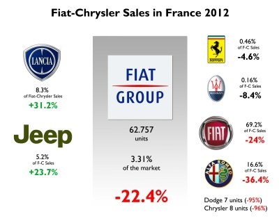 France 2012 Full Year Analysis   Fiat Group's World
