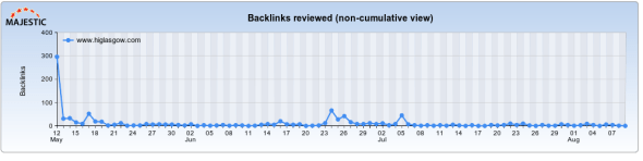 Slow Link Growth