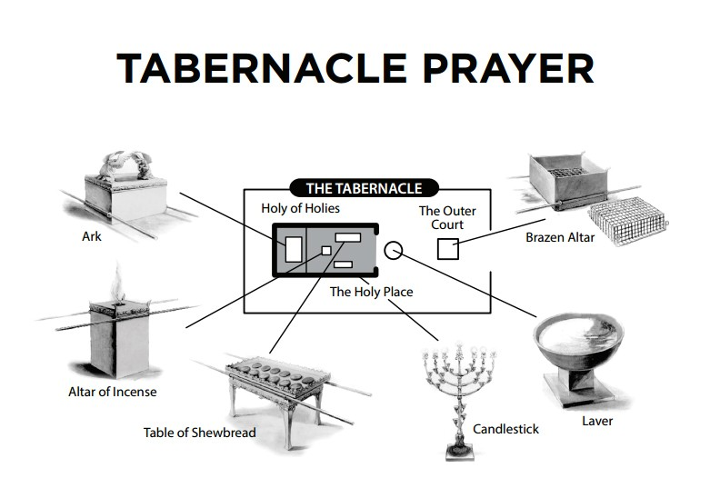 The Tabernacle as a Schema for Prayer