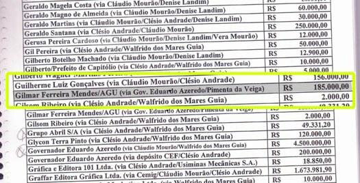 lista de furnas - Denúncia contra Aécio em Furnas envolve também o ministro Gilmar Mendes