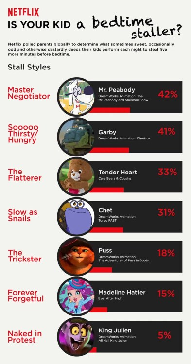 Netflix Stream Team, Season One Episode One — 300 Second Solutions of the Dinotrux Variety! — Infographic — Is Your Kid A Bedtime Staller?