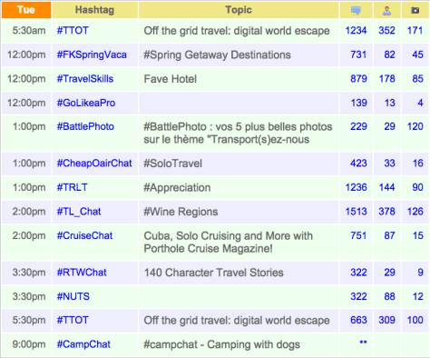 list of travel related Twitter chats on Tuesday, April 14, 2015
