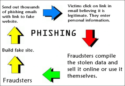 Phishing - A threat to internet security - CatchUpdates.com