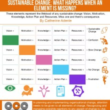 How to Implement Sustainable Change: Five Key Elements (Infographic)