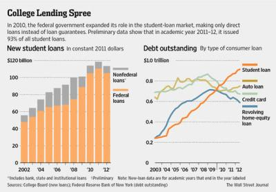 Student loan debt nears $1 trillion: Is it the new subprime? - CBS News