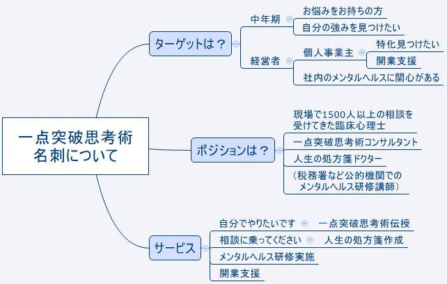 開業支援図