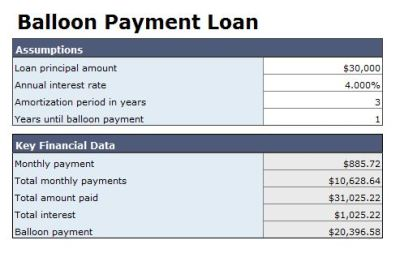 A Balloon Payment Car Loan Guide - CarsDirect