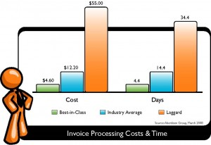 CDIT Inc Providing Business Solutions That Work CDITs Accounts - Cost of processing an invoice
