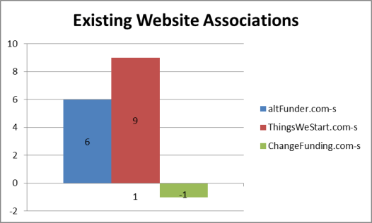 Domain name existing websites association results