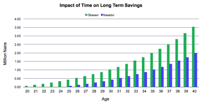 The Power of Compound Interest – Wealth Lounge