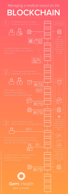 Infografía explicativa de cómo funciona la blockchain en el sector de salud