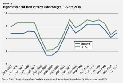 A Comprehensive Analysis of the Student-Loan Interest-Rate Changes that Are Being Considered by ...