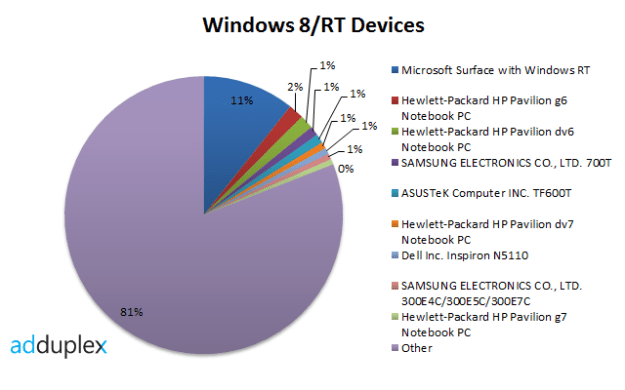 Surface Tablet Sales