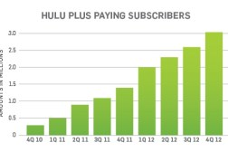 Hulu Plus 3 Million Paying Subscribers