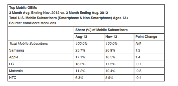 Samsung Apple Market Share