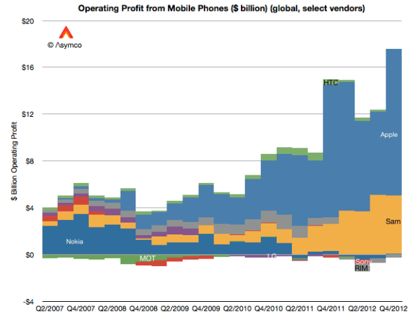 Apple Samsung Mobile Profits