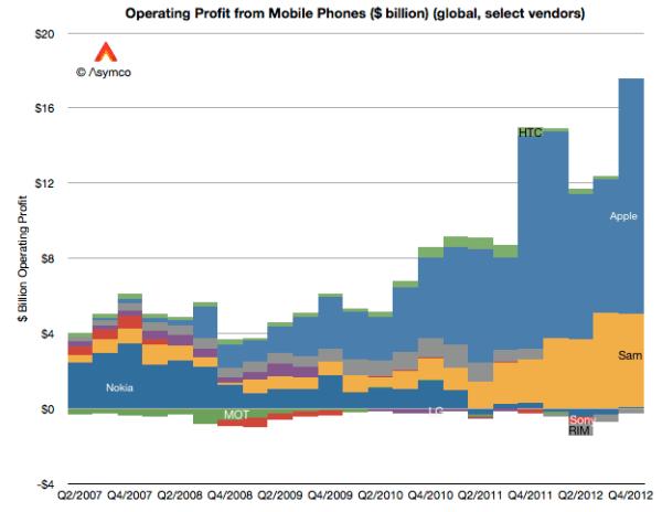 Apple Samsung Mobile Profits