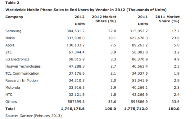 Mobile Phone Sales Shrink