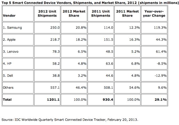 Samsung Smart Device Shipments
