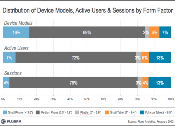iPhone Data Usage Phablets