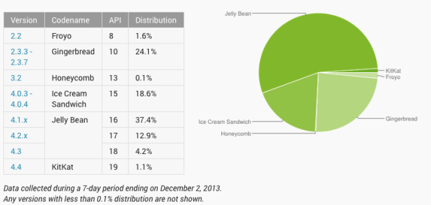 Android KitKat Market Share