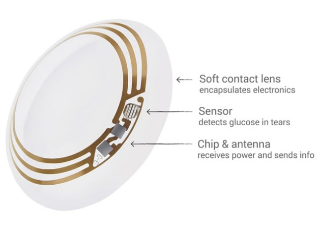 Google Novartis Smart Contact Lens