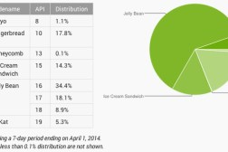Android KitKat Jelly Bean Distribution Numbers
