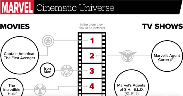how to watch marvel in order