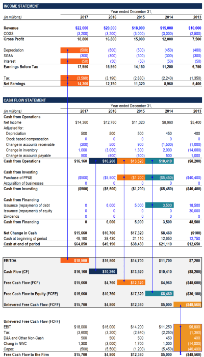 The Ultimate Cash Flow Guide - Understand EBITDA, CF, FCF, FCFF