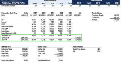 Free Cash Flow (FCF) - Most Important Metric in Finance & Valuation