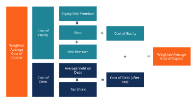 WACC Formula, Definition and Uses - Guide to Cost of Capital