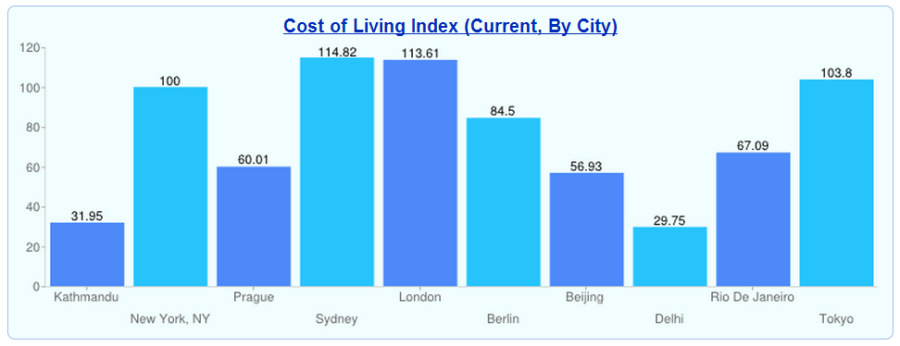 Comparison of Cost of Living Index of Cities worldwide, Kathmandu one among the lesser CoLI but obviously not the least