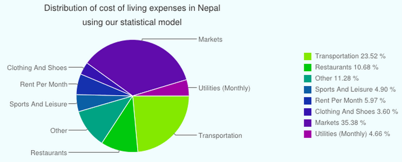 Distribution of Cost of Living CoLI Expenses in Nepal using statistical model of Expatistan