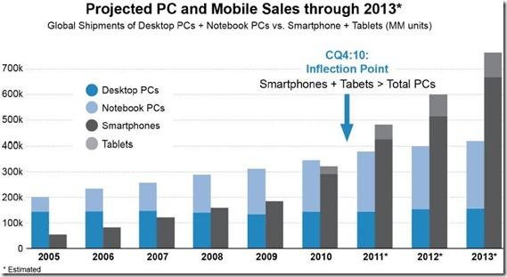 consumerization-of-IT-handhelds