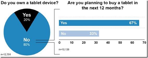 tablet-survey-2011