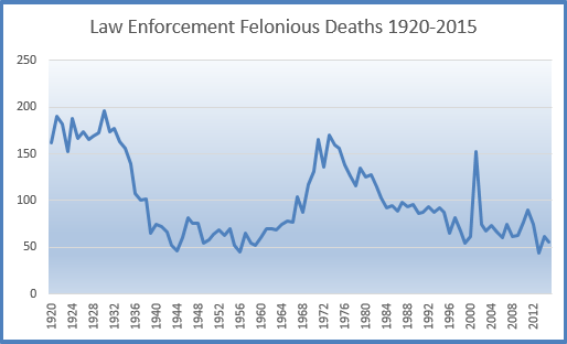 Chart on felonious deaths