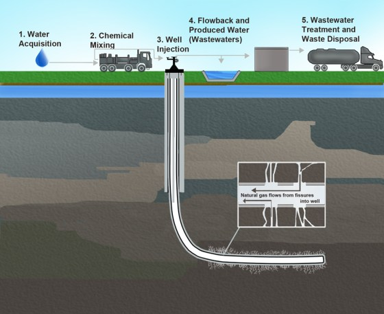 Hydraulic_Fracturing-Related_Activities