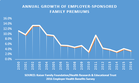 chart on employer premium growth