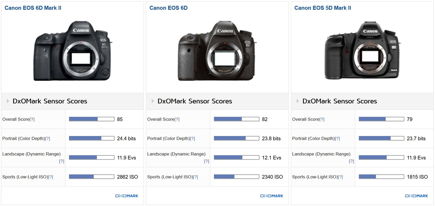Salient 2017 Fspers Canon 6d Vs 5d Mark Iii Astrophotography Canon 6d Vs 5d Mark Iii Low Light Canon Mark Ii Has Worst Dynamic Range Than Previous Onlymatches 2008 Canon Mark Dxomark Canon Mark Worst dpreview Canon 6d Vs 5d Mark Ii