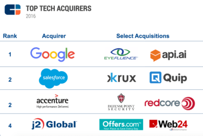 More tech companies filed for IPOs in 2016, but overall exits fell globally – GeekWire