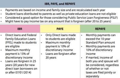 FACT SHEET: Income-Driven Repayment Plans - Generation Progress