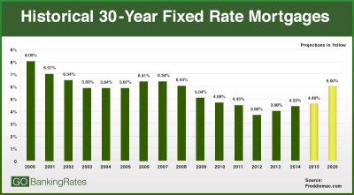 2015 Interest Rate Projections: Here's how rates will affect your money next year | Pittsburgh ...