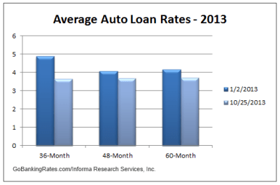 Current Interest Rates On Home Loans Savings Car Loans | Autos Post
