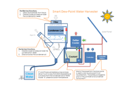 Smart Dew-Point Water Harvester