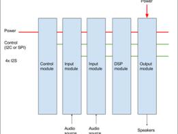 Modular Open-Source AV Receiver