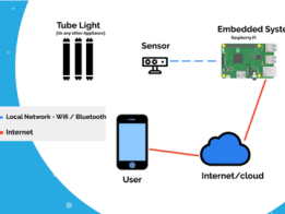 Energy Saving IoT Device for a Smart Home